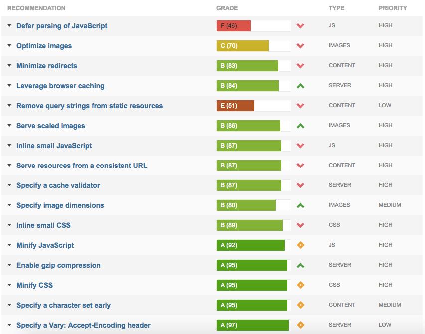 Szybkość ładowania witryny w GTmetrix