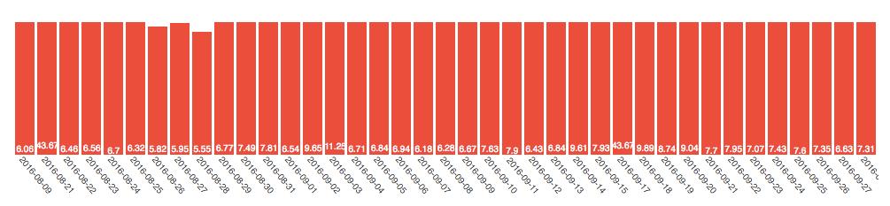 wyniki mobilne ecommerce pingwin polska