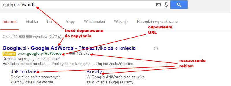 Jak działa reklama Google AdWords