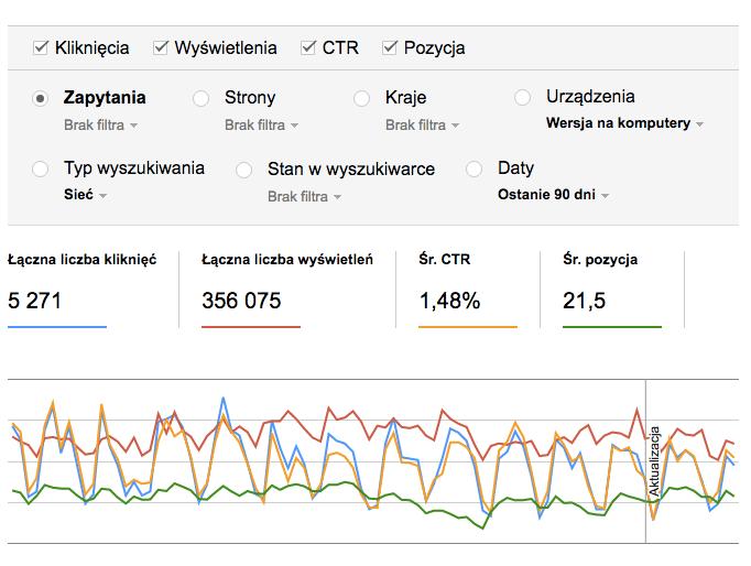 analiza ruchu i wyszukiwania w Google