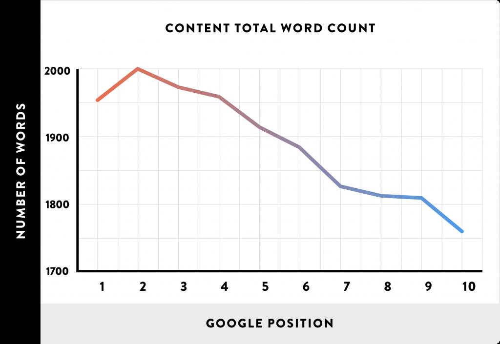 liczba słów wtekście apozycje wGoogle