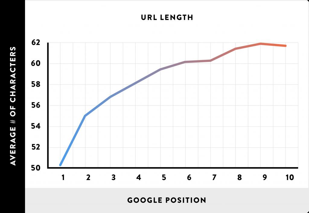 06_URL-Length_line