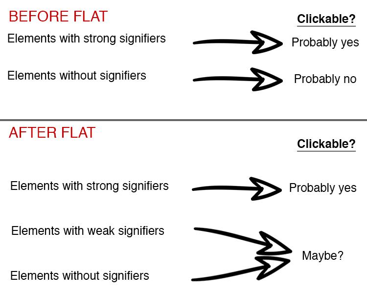 problemy z flat design