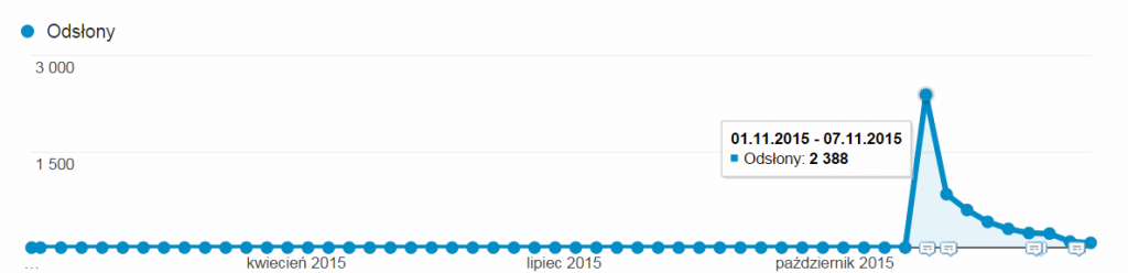 statystyki ruchu na blogu art1