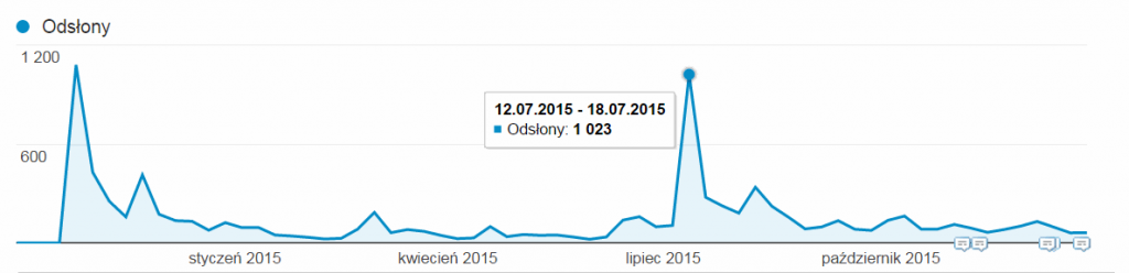 statystyki ruchu nablogu art12