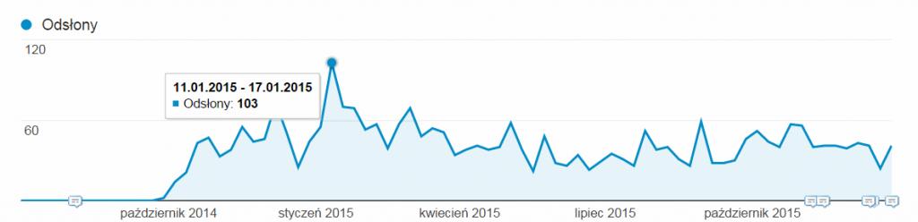statystyki ruchu nablogu art13