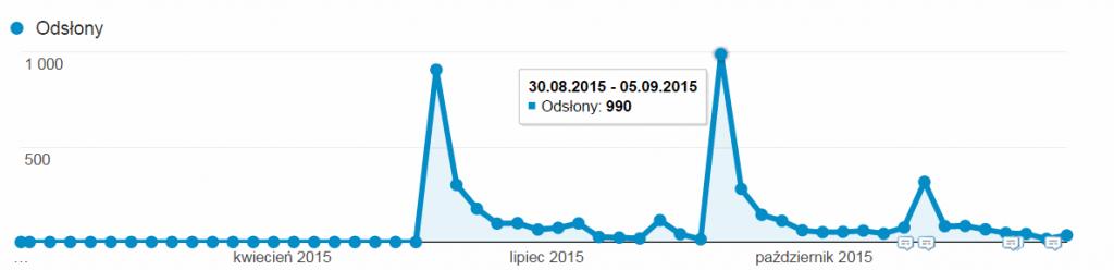 statystyki ruchu nablogu art2