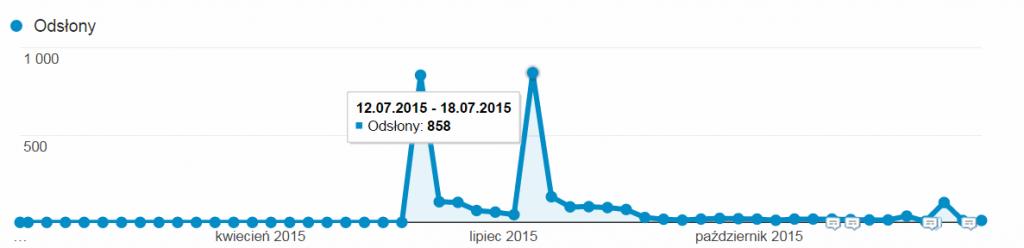 statystyki ruchu nablogu art3