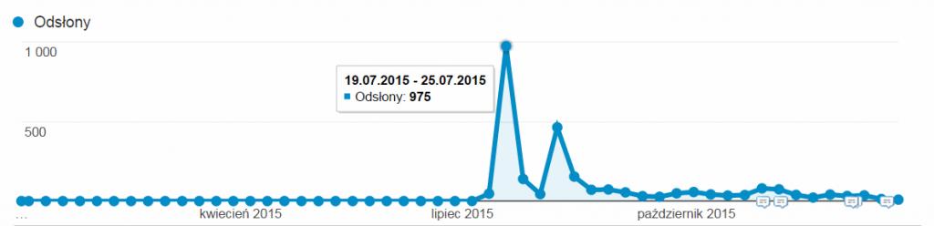 statystyki ruchu nablogu art5