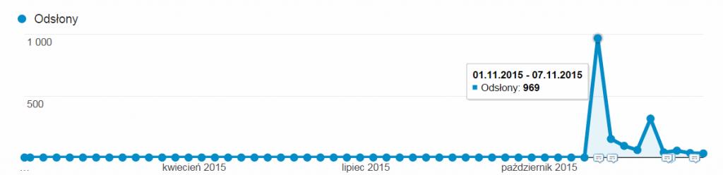 statystyki ruchu nablogu art7