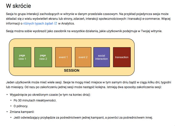 definicja sesji wgoogle analytics