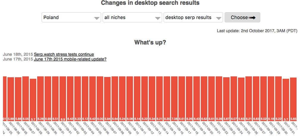 serp watch - zmienność wyników wyszukiwania w Polsce