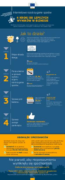 ODR - jak todziala infografika